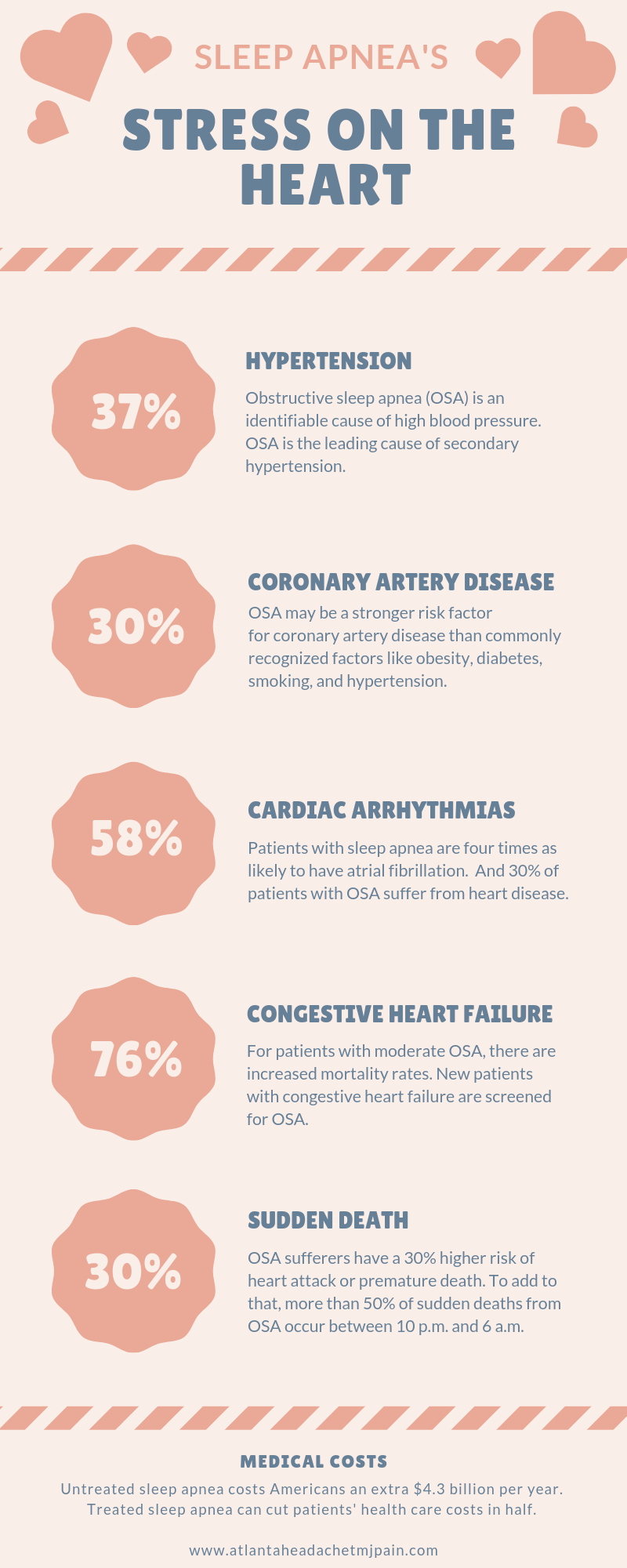 Sleep apnea's stress on the heart: An infographic |